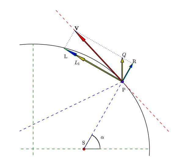 Background information module celestial — Kapteyn Package 2 3b6