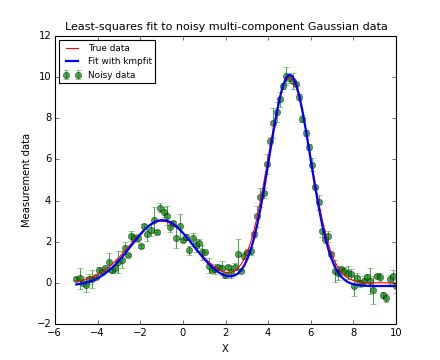 Least squares fitting with kmpfit — Kapteyn Package 2 3b6 documentation