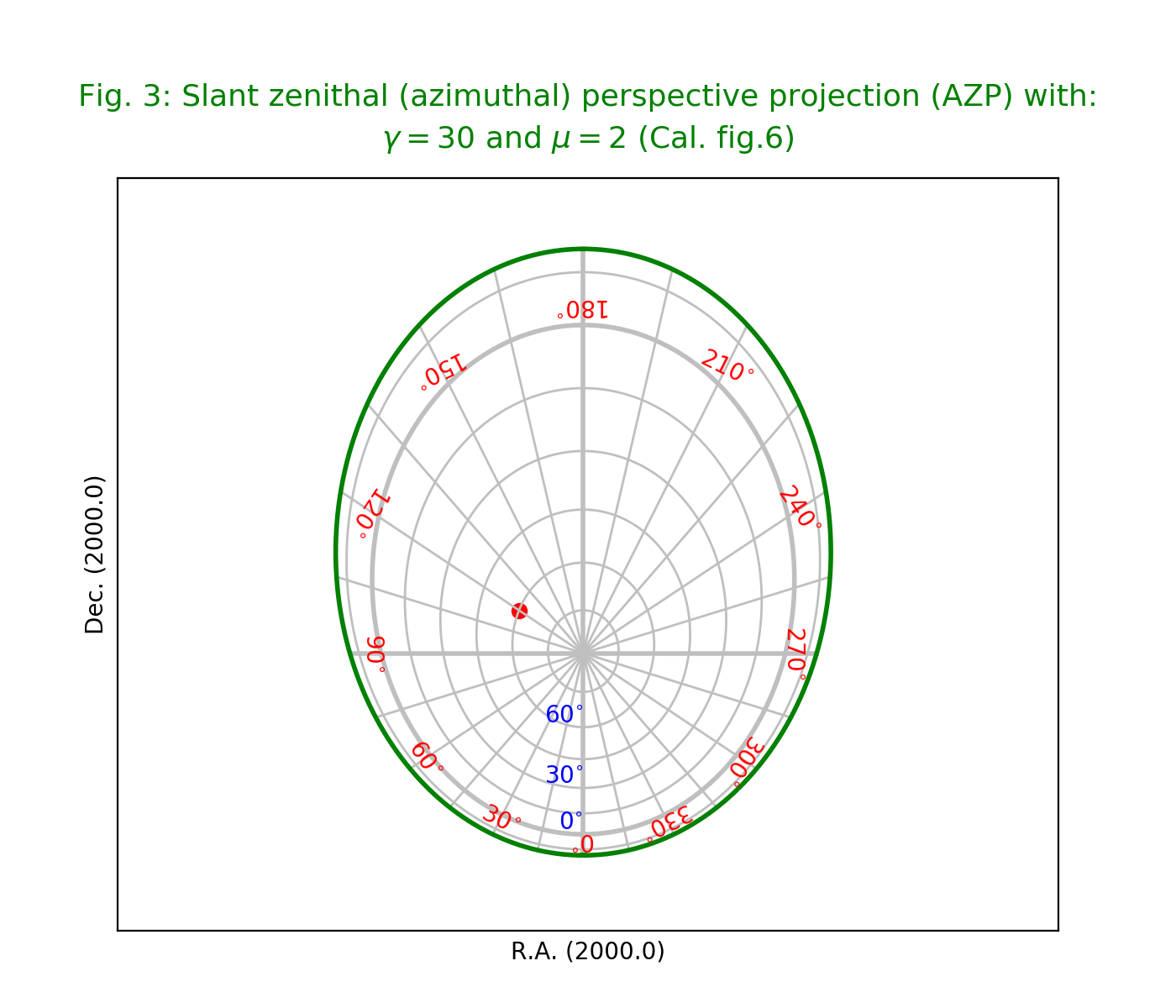 All sky plots and graticules — Kapteyn Package (home)