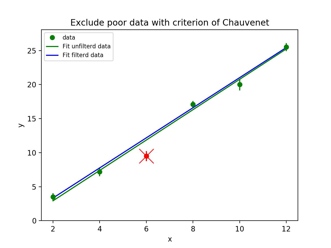 Covariance Matrix Python Code