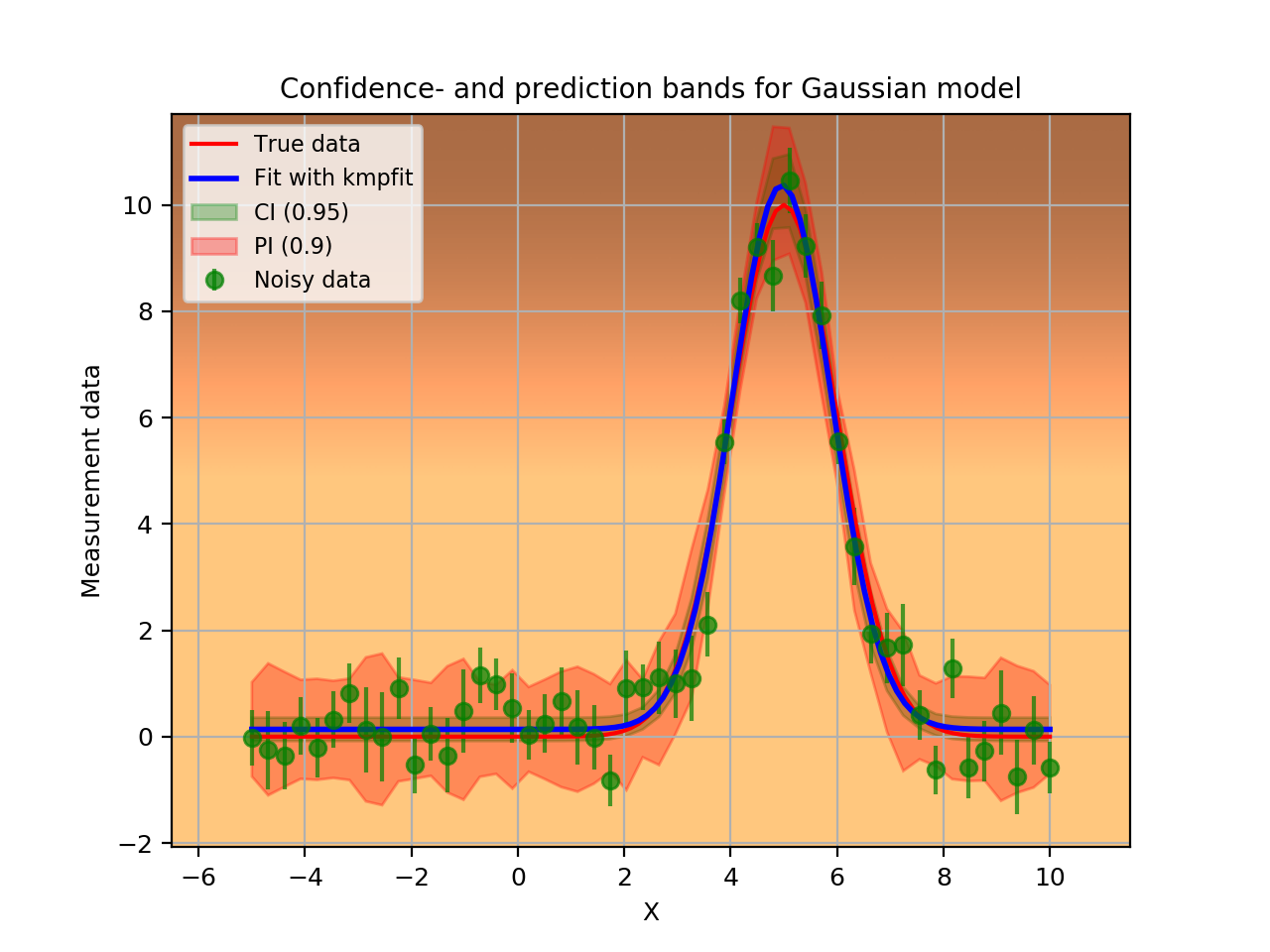 Least squares fitting with kmpfit — Kapteyn Package (home)