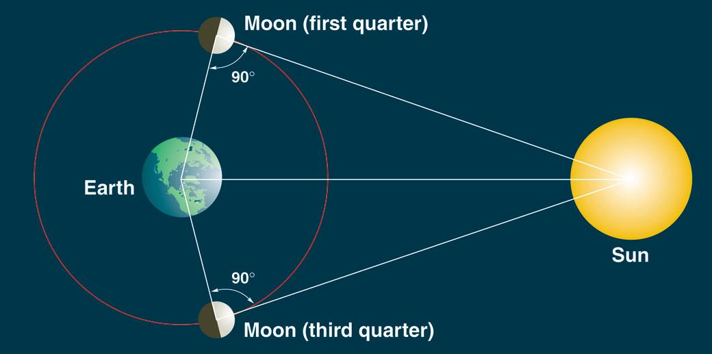 aarde zon maan