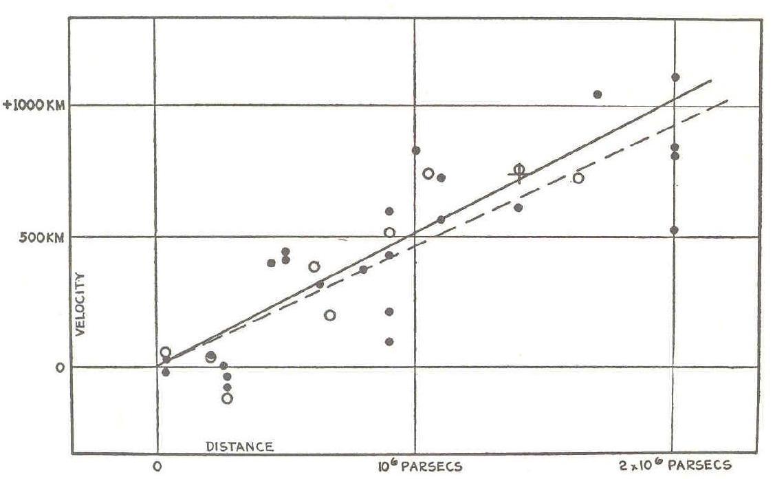 Edwin Hubble Lifetime Timeline - Pics about space